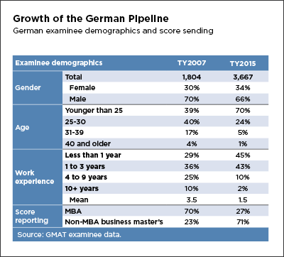 Growth of the German Pipeline