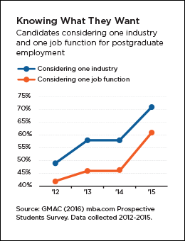 Candidates considering one industry and one job function for postgraduate employment