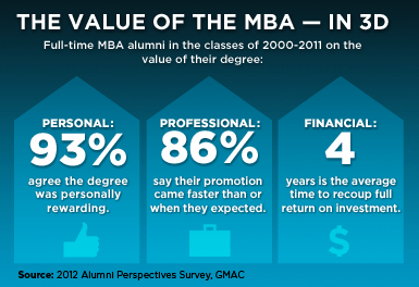 The Value of the MBA- In 3d