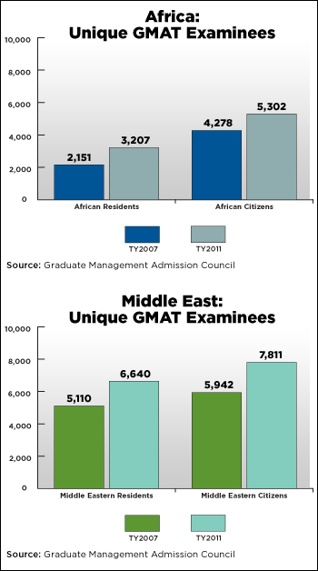 Unique GMAT Examinees in African & the Middle East