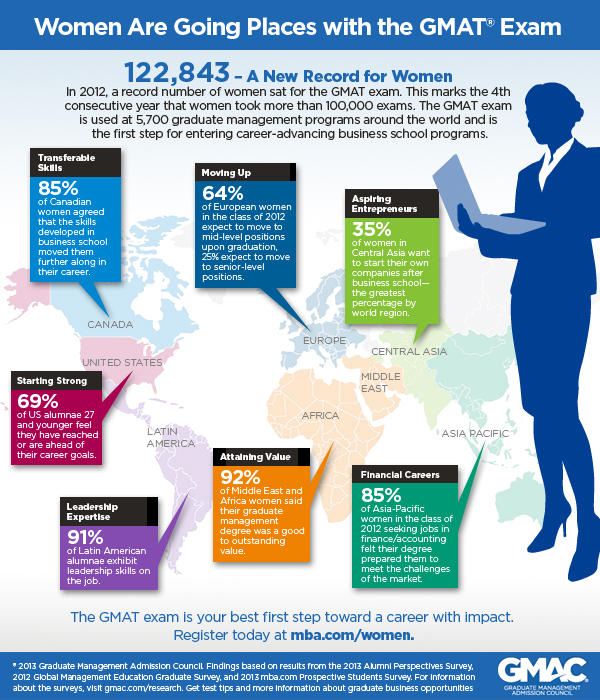 Women GMAT Test-Taker Infographic