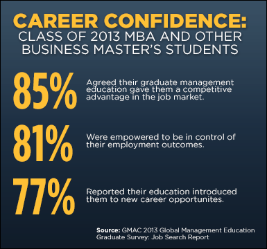 MBA Career Confidence