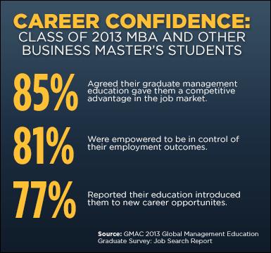 MBA Career Confidence