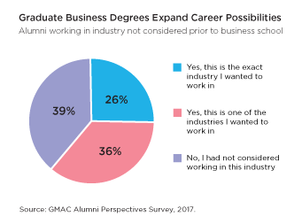 Career Possibilities Graphic
