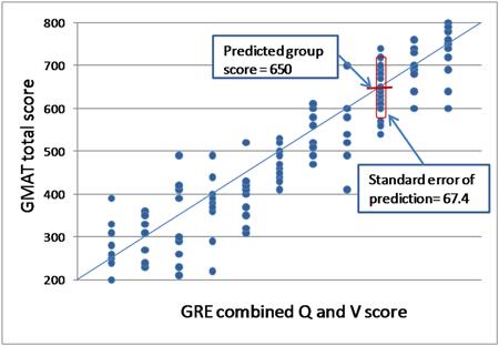 Gre Score Conversion Chart Erkalnathandedecker
