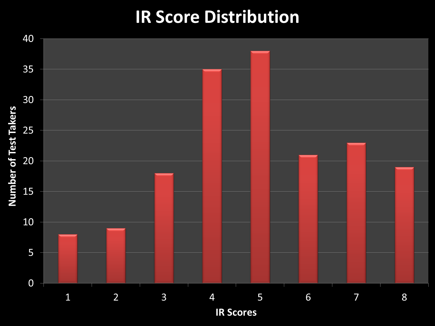 Integrated Reasoning Score Distribution