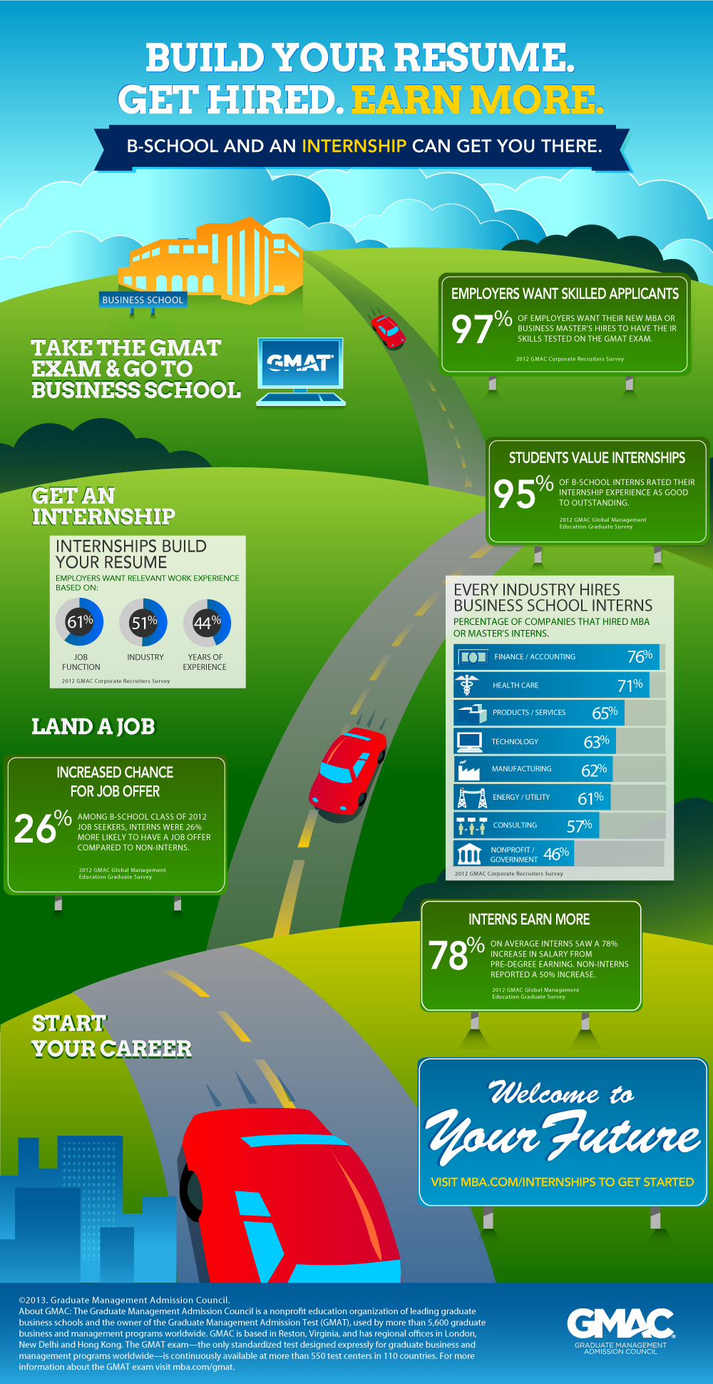 Business School and Internships Infographic